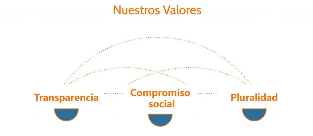 Valores de Ideorama